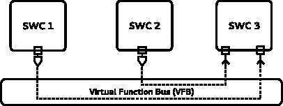 Virtual Function Bus